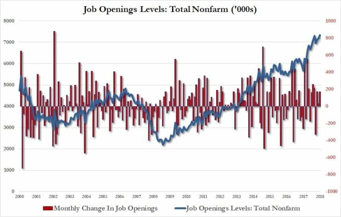 紅:美工作職缺月增率變化 藍:美工作職缺數 (千人) 圖片來源:Zerohedge