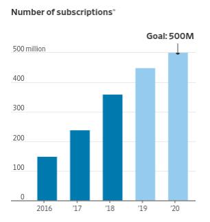 蘋果服務的訂閱數量 (來源:Factset,2019與2020年為估計值)