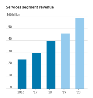 蘋果服務部門營收 (來源:Factset,'19與'20年為估值)