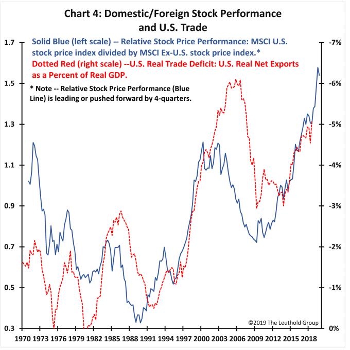 貿易逆差擴大時,美股表現優於國外(圖取自Market Watch)