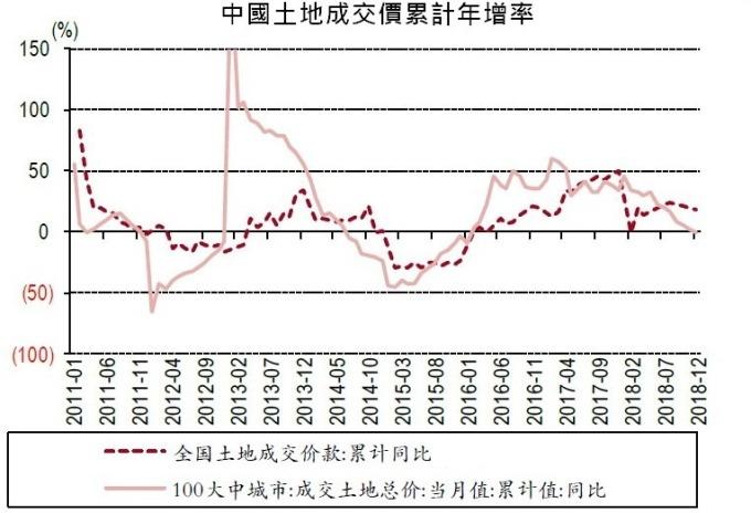 圖: 中國統計局, wind