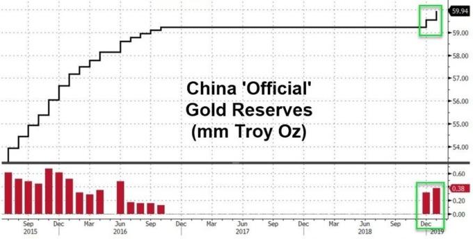 中國公布黃金儲備增加(圖表取自Zero Hedge)