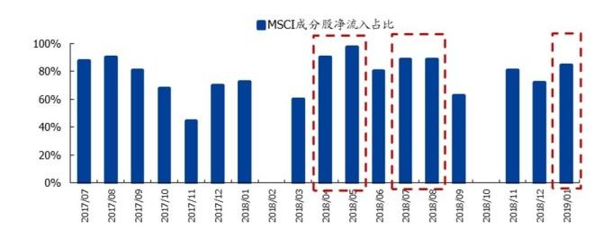 圖:國盛證券,追踪MSCI指數的外資多為主動型,偷跑效應明顯。