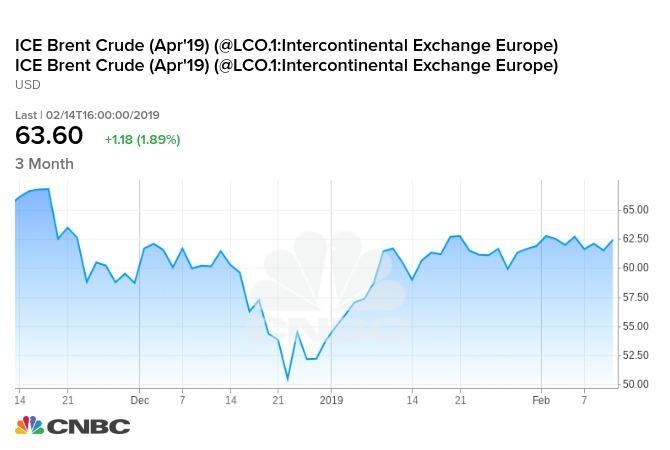Brent原油期貨近3月走勢
