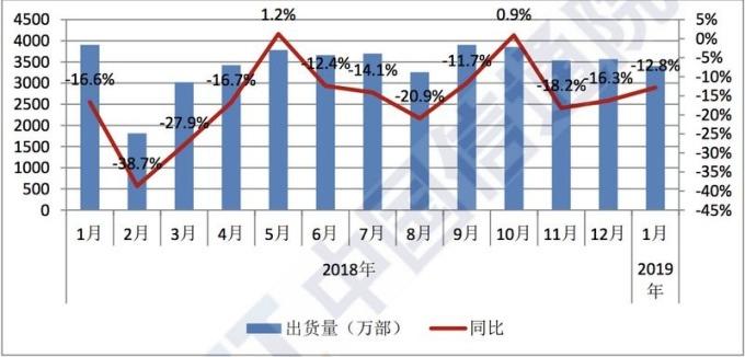 藍:中國總體手機出貨量 藍:中國總體手機出貨量年增率 圖片來源:中國信通院