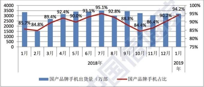 藍:中國品牌手機出貨量 紅:中國品牌手機出貨量佔總體出貨量之比重 圖片來源:中國信通院