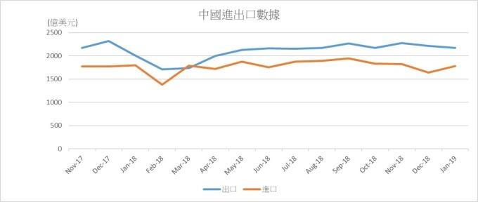 資料來源: 中國海關總署, 鉅亨網製圖。