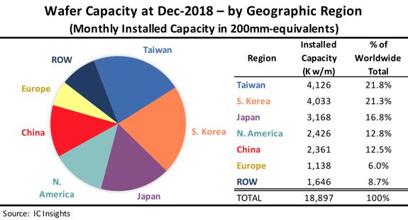 全球各地區晶圓廠產能(圖:IC Insights)