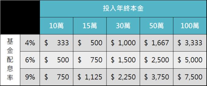 資料來源:「鉅亨買基金」整理。此資料僅為歷史數據模擬回測,不為未來投資獲利之保證,在不同指數走勢、比重與期間下,可能得到不同數據結果。每月領息金額計算方式為,投入本金*基金配息率/12個月。