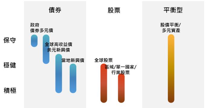 資料來源:「鉅亨買基金」整理,截至2019/2/12。