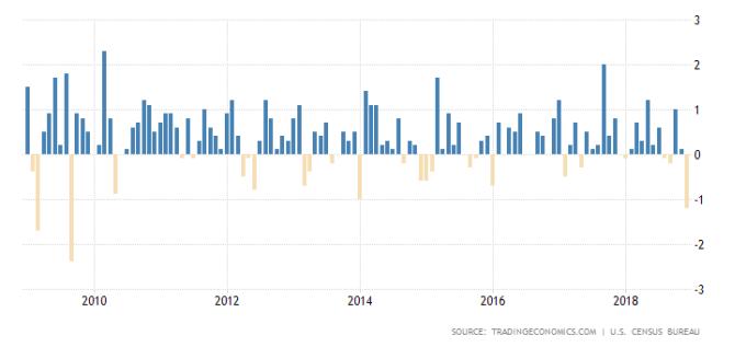 美國零售銷售月增率 圖片來源: