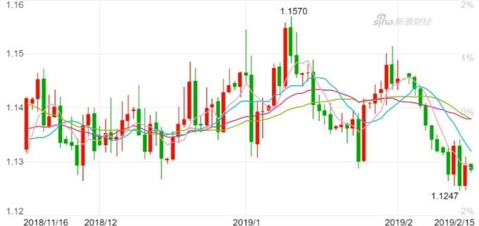 歐元兌美元日K線圖。(來源:新泿財經)