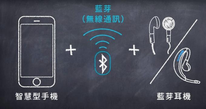 手機安裝「智慧聽」App、搭配藍芽耳機,就能變成類似「調頻助聽系統」的聽能輔具。圖片來源│智慧聽 SmartHear 說明影片