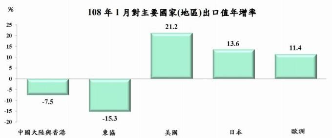 台灣2019年一月對主要國家 (地區) 出口年增率 圖片來源:行政院主計總處