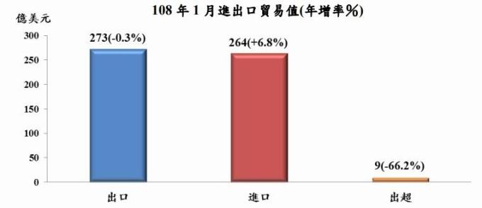 台灣2019年一月進出口貿易年增率 圖片來源:行政院主計總處