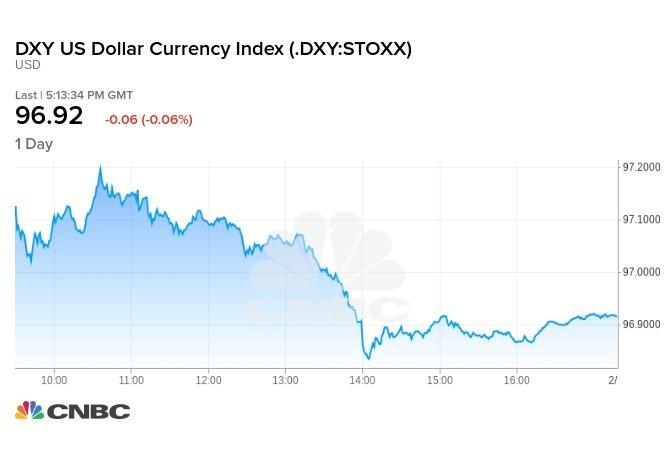 ICE美元指數週五走勢