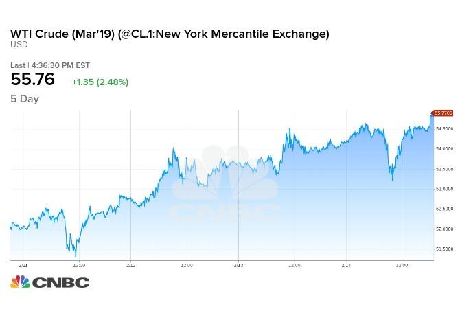 本週WTI原油期貨價格走勢