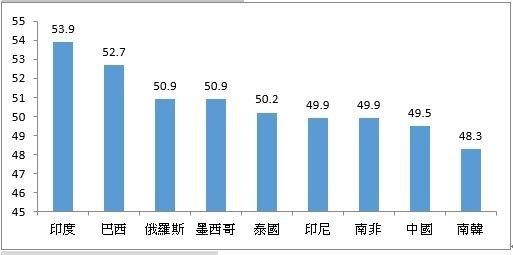 資料來源:彭博,2019/2,保德信投信整理。