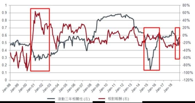 資料來源:彭博、駿利亨德森投資,截至 2018 年 12 月 31 日。比較 MSCI 不動產與資訊科技股,以美元為基礎。紅色框表示於互聯網高峰期與近期呈現低相關。過去績效並非未來表現之保證。