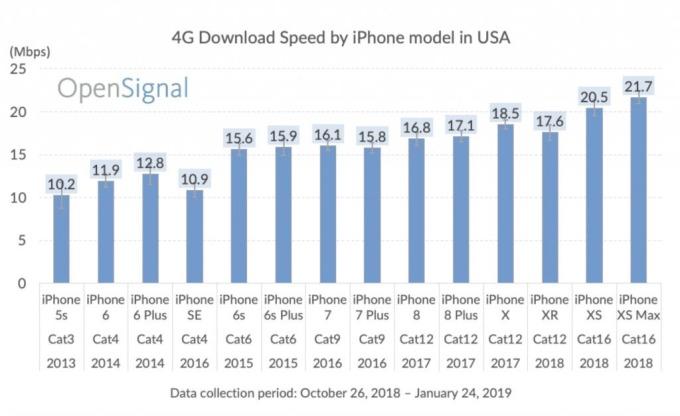 蘋果手機數據下載速度 / 圖:opensignal