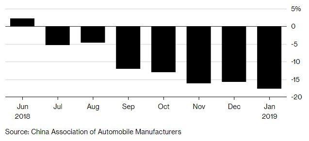 中國汽車銷售已連續7個月下滑