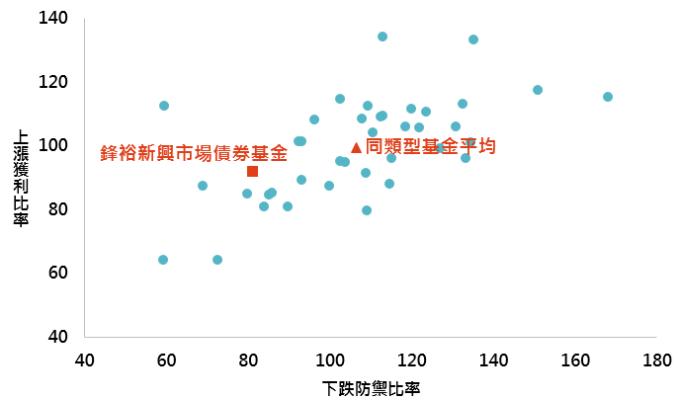 資料來源:Morningstar,此處同類型指晨星定義中之全球新興市場債券分類,此處上漲獲利比率與下跌防禦比率皆為近三年數值,「鉅亨買基金」整理;資料日期:2019/1/31。此資料僅為歷史數據模擬回測,不為未來投資獲利之保證,在不同指數走勢、比重與期間下,可能得到不同數據結果。
