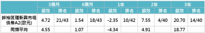 資料來源:Morningstar,此處同類型指晨星定義中之全球新興市場債券分類,績效皆以美元計算,「鉅亨買基金」整理;資料日期:2019/1/31。此資料僅為歷史數據模擬回測,不為未來投資獲利之保證,在不同指數走勢、比重與期間下,可能得到不同數據結果。