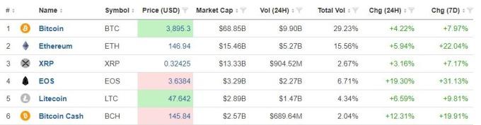 主要加密貨幣當前報價普遍上揚(圖表取自investing.com)