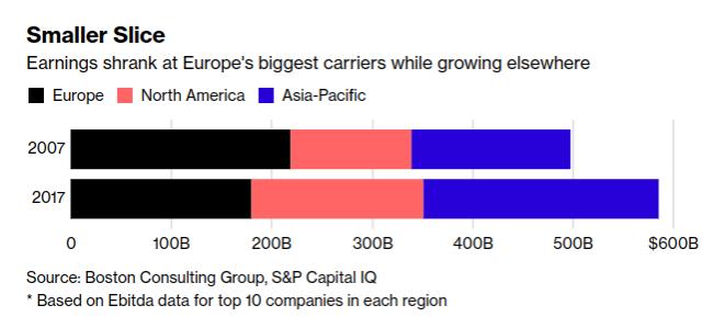 歐洲大型電信商獲利萎縮,但其他地區 (亞太和北美) 卻相較成長