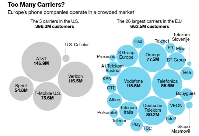 相較美國只有 5 家電信業 (顧客 3.983 億人),歐洲大型電信業者卻達 26 家 (顧客 6.635 億人),市場相當擁擠。