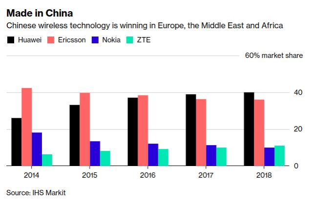 中國無線技術成功開拓歐洲、中東和非洲市場