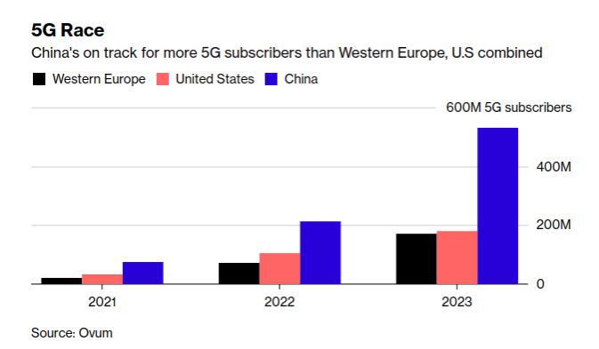 中國 5G 用戶預計將快速竄升