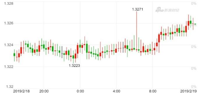 美元兌加幣15分鐘K線。(來源:新浪財經)