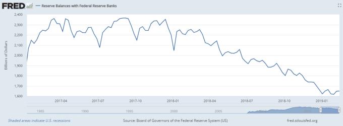 Fed自啟動縮表以來,準備金規模已萎縮26%