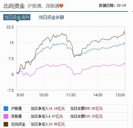 2月19日北向資金流動狀況 圖片來源:東方財富網