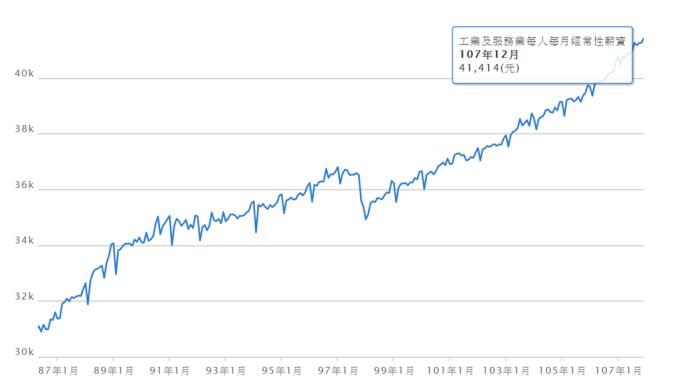 近20年來經常性薪資變動圖。(圖:取自中華民國統計資訊網)
