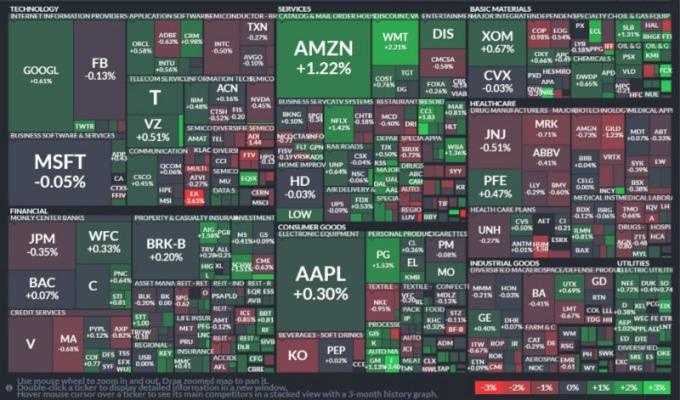 S&P 500 指數板塊表現。(圖:FINVIZ)