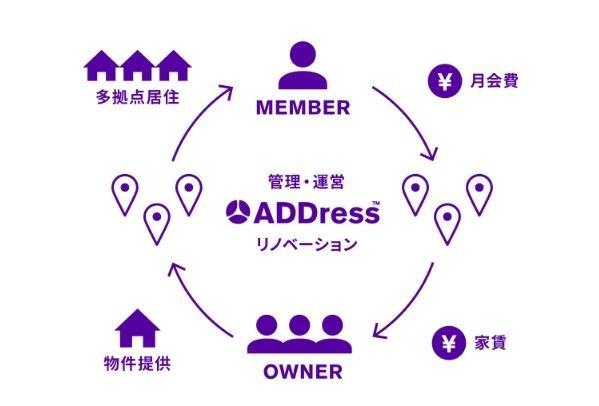 ADDress 的營運方式 (圖:翻攝自ADDress官網)