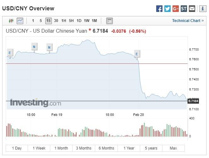 美元兌人民幣走貶。(圖:翻攝自 Investing.com)