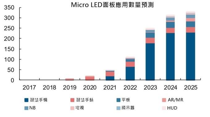 資料來源: 長江證券。
