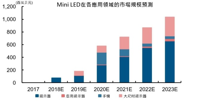 資料來源:長江證券。
