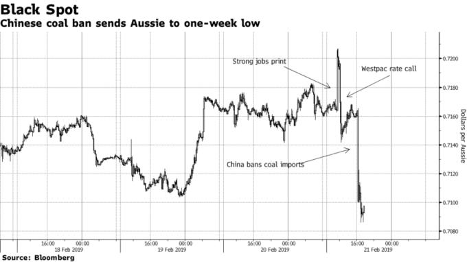 中國大連港口年底前禁運澳洲煤炭,衝擊澳幣來到一周新低。(來源:Bloomberg)