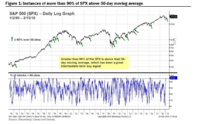 超90%股票高於50日均價 (圖表取自彭博)