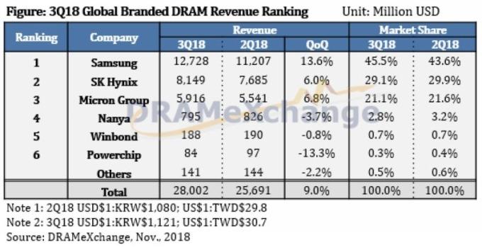 全球 DRAM 品牌廠市佔率 (以營收排名) 圖片來源:DRAMeXchange