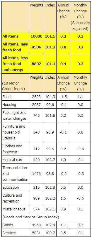 日本總務省公布2019年1月全國消費者物價指數(CPI) (圖:AFP)