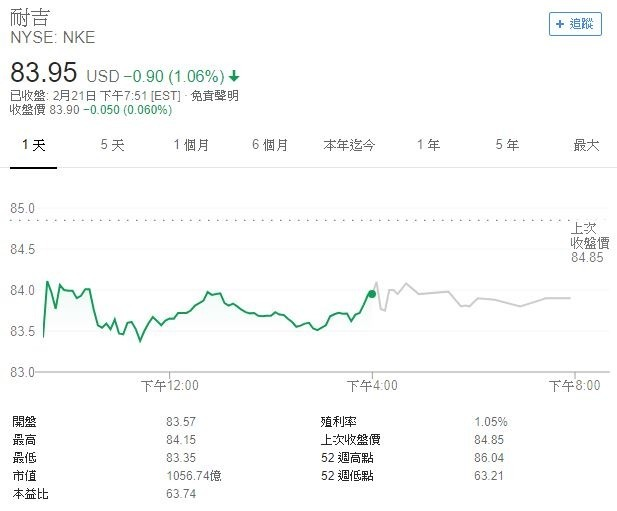Nike股價(圖表取自Google)