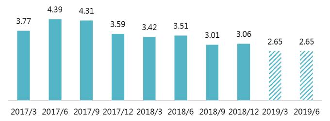 資料來源:Bloomberg,「鉅亨買基金」整理,截至2019/2/20。指數採MSCI中國房地產指數,2019年3月與6月的資料為預估值。此資料僅為歷史數據模擬回測,不為未來投資獲利之保證,在不同指數走勢、比重與期間下,可能得到不同數據結果。