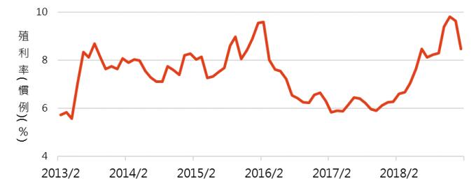 資料來源:Bloomberg,「鉅亨買基金」整理,截至2019/2/20。指數採美銀美林亞洲高收益債券指數。此資料僅為歷史數據模擬回測,不為未來投資獲利之保證,在不同指數走勢、比重與期間下,可能得到不同數據結果。
