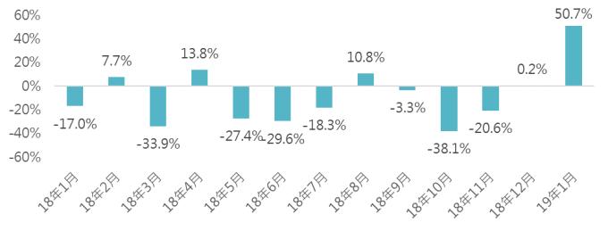 資料來源:Bloomberg,「鉅亨買基金」整理,截至2019/2/20。此資料僅為歷史數據模擬回測,不為未來投資獲利之保證,在不同指數走勢、比重與期間下,可能得到不同數據結