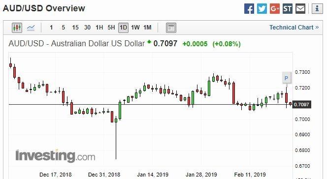 澳幣兌美元日線走勢圖 圖片來源:investing.com